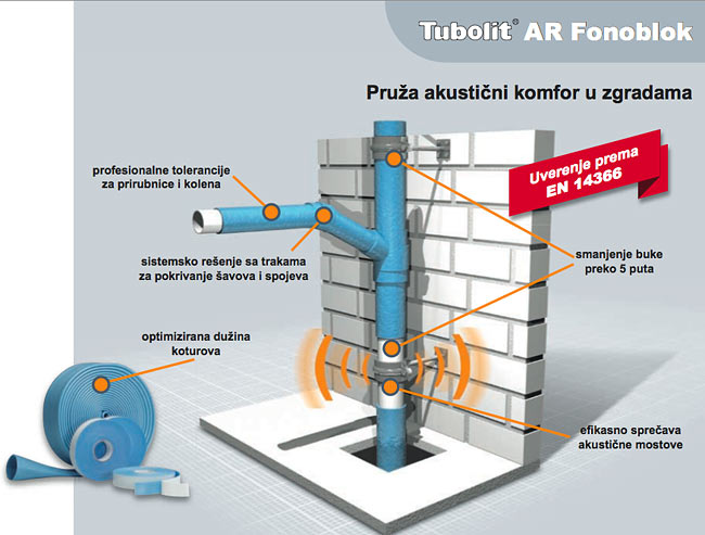 Armacell Tubolit AR Fonoblok, sound insulation of waste water pipes