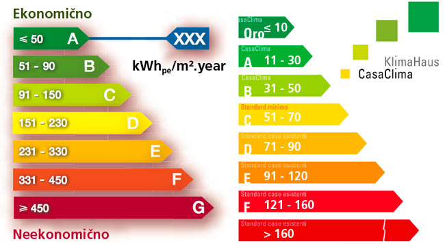 Classes of energy rating in France and Italy