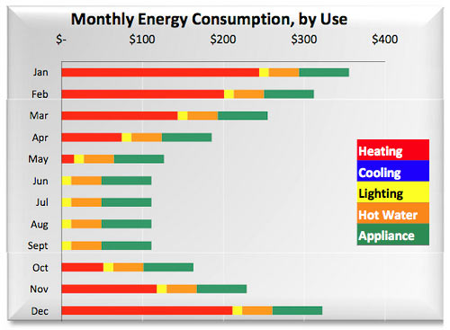 Monthly energy consumption by use in a regular house in the USA