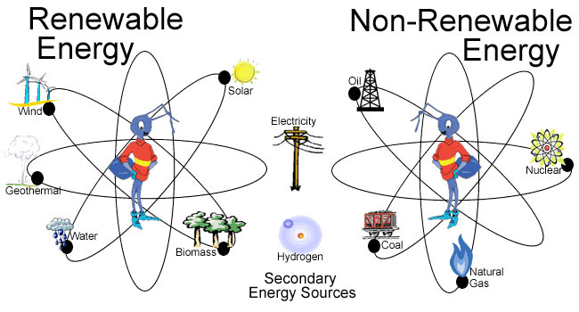 Source of energy, primary and secondary, renewable and non-renewable
