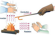 Principles of thermal insulation: heat transfer via conduction, convection and radiation