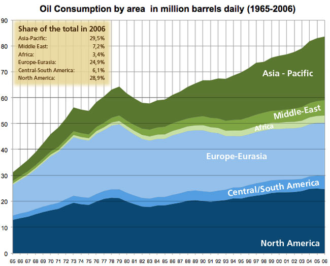 Oil Consumption by area in million barrels daily (1965-2006)