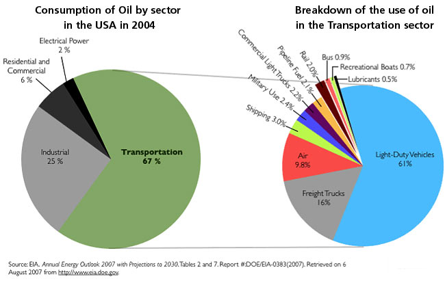 oil-consumption-by-sector-usa-2004.jpg