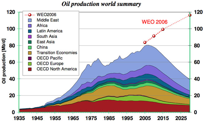 Oil production - world summary and forecast