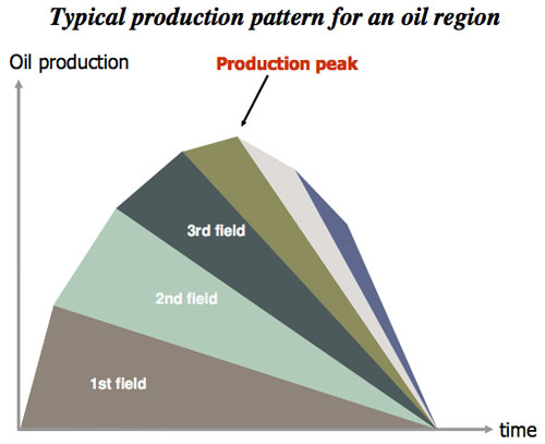 Typical production pattern for an oil region