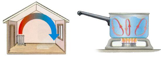 Beodom | Principles of thermal insulation: heat transfer via ...