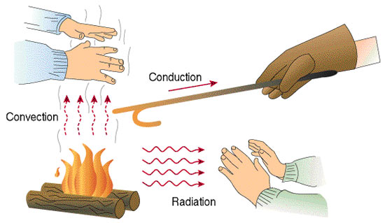 Heat transmittance via conduction, convection and radiation