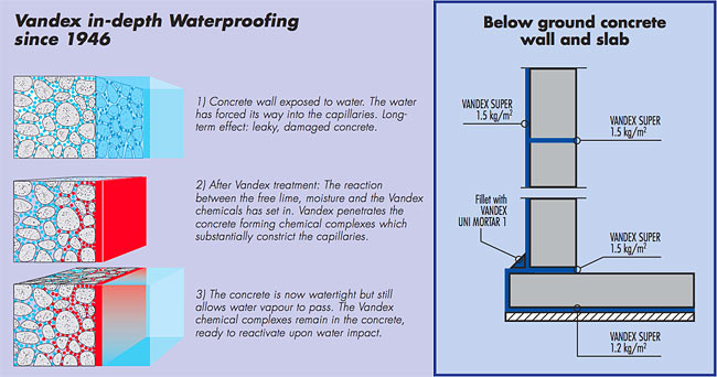 Types Of Waterproofing : Beodom seebbe waterproofing pipes insulation