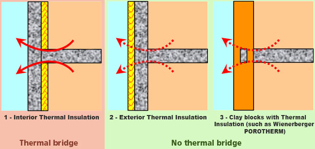 Thermal bridge created by the junction of the floor and the wall in case of interior thermal insulation.