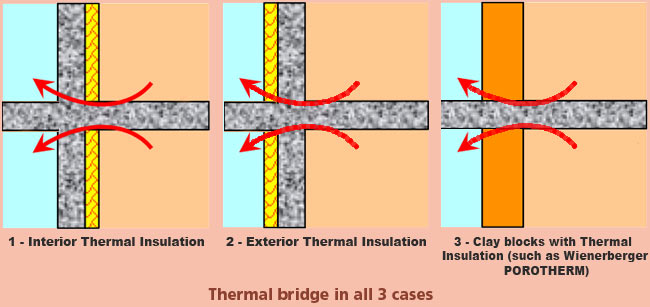Beodom fighting thermal bridges or how to make better for What does balconette mean