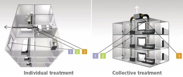 Individual or collective treatment of the ventilation in residential building