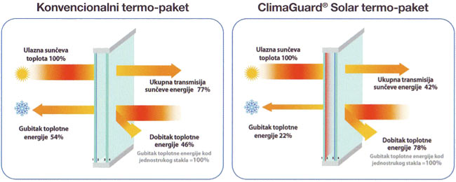 ClimaGuard Solar termo paket