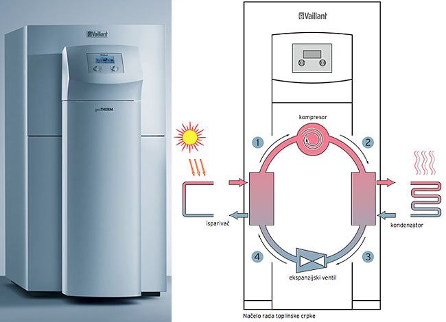 Vaillant geoTHERM sistem